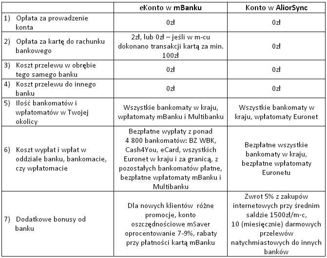 zestawienie kont mbank i alior sync